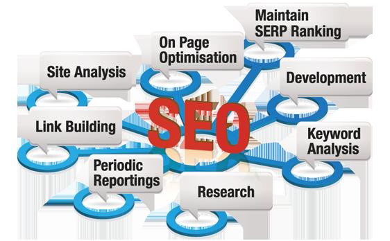 SEO e ottimizzazione siti web per i motori di ricerca realizzata da RG web&grafica